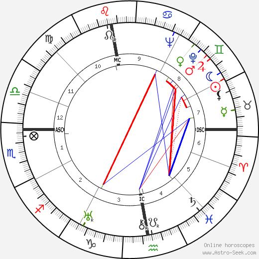 Gottfried Eckart tema natale, oroscopo, Gottfried Eckart oroscopi gratuiti, astrologia