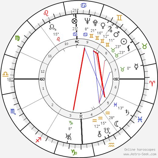 Humberto Delgado birth chart, biography, wikipedia 2019, 2020