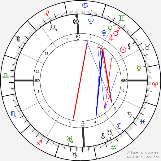 Humberto Delgado astro natal birth chart, Humberto Delgado horoscope, astrology