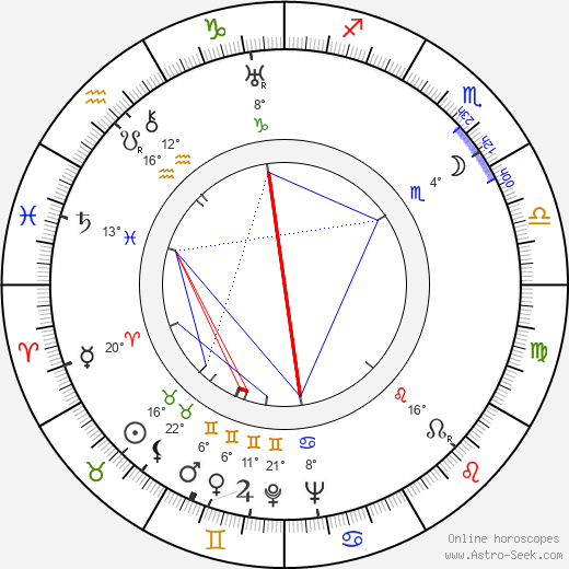 Irving Reis birth chart, biography, wikipedia 2018, 2019