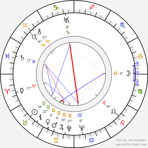 J. Campbell Bruce birth chart, biography, wikipedia 2019, 2020