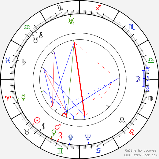 J. Campbell Bruce astro natal birth chart, J. Campbell Bruce horoscope, astrology
