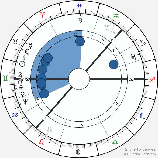 John Morrison wikipedia, horoscope, astrology, instagram