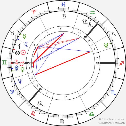 John Morrison день рождения гороскоп, John Morrison Натальная карта онлайн