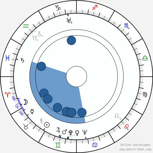 Marek Milczarczyk wikipedia, horoscope, astrology, instagram