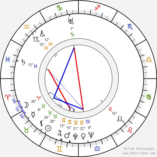 Marek Milczarczyk birth chart, biography, wikipedia 2019, 2020