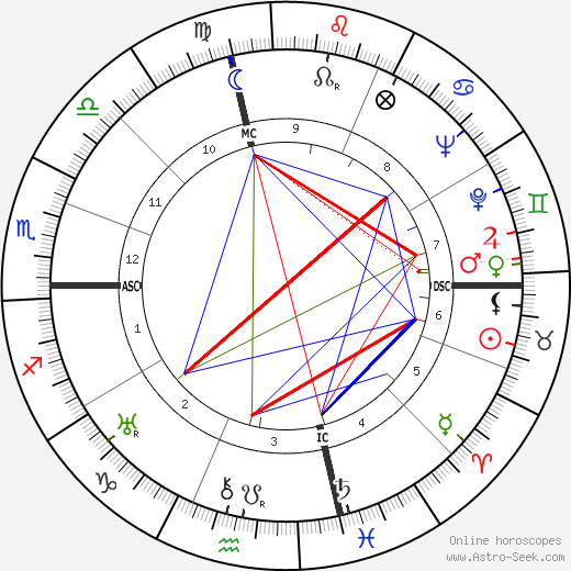 Mary Astor tema natale, oroscopo, Mary Astor oroscopi gratuiti, astrologia
