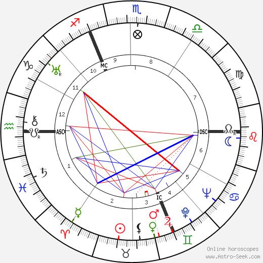 Maurice Thiriet tema natale, oroscopo, Maurice Thiriet oroscopi gratuiti, astrologia