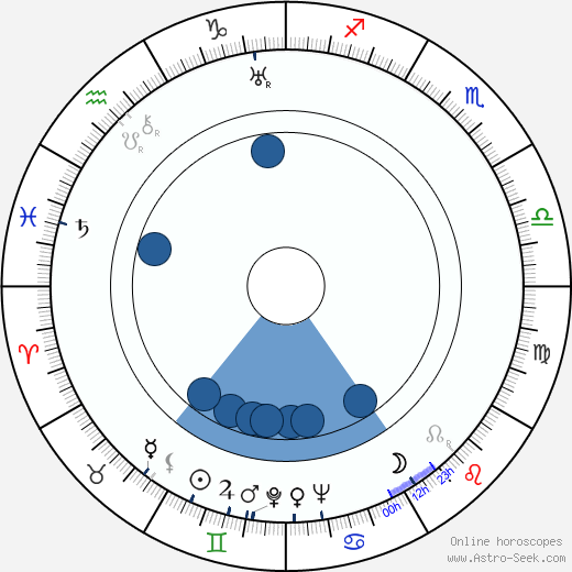 Miloš Nedbal wikipedia, horoscope, astrology, instagram