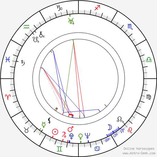 Miloš Nedbal birth chart, Miloš Nedbal astro natal horoscope, astrology