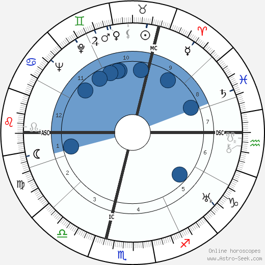 René Huyghe wikipedia, horoscope, astrology, instagram