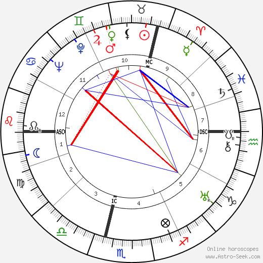 Рене Юиг René Huyghe день рождения гороскоп, René Huyghe Натальная карта онлайн