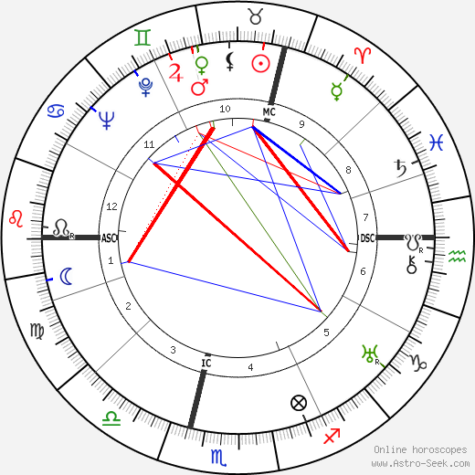 René Huyghe astro natal birth chart, René Huyghe horoscope, astrology