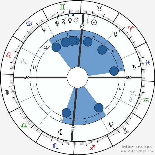 Roberto Rossellini wikipedia, horoscope, astrology, instagram