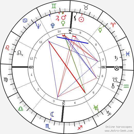Роберто Росселлини Roberto Rossellini день рождения гороскоп, Roberto Rossellini Натальная карта онлайн