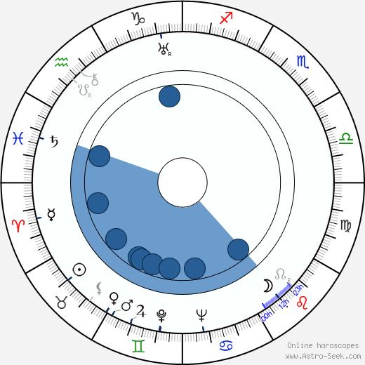 Rose Hobart wikipedia, horoscope, astrology, instagram
