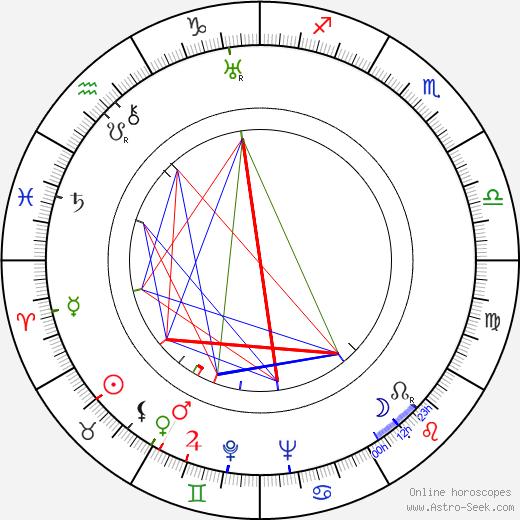 Rose Hobart astro natal birth chart, Rose Hobart horoscope, astrology