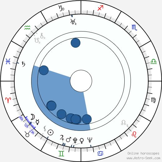 Sergei Gerasimov wikipedia, horoscope, astrology, instagram