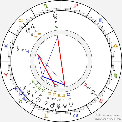 Sergei Gerasimov birth chart, biography, wikipedia 2019, 2020