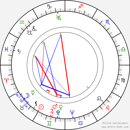 Sergei Gerasimov astro natal birth chart, Sergei Gerasimov horoscope, astrology