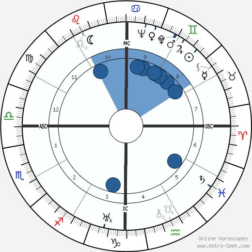 T. H. White wikipedia, horoscope, astrology, instagram