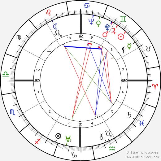 T. H. White tema natale, oroscopo, T. H. White oroscopi gratuiti, astrologia