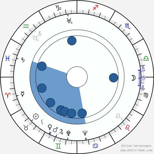 Vitali Politseymako wikipedia, horoscope, astrology, instagram