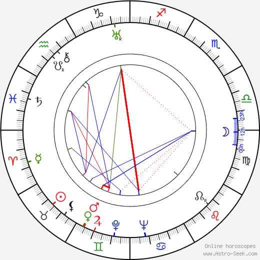 Vitali Politseymako astro natal birth chart, Vitali Politseymako horoscope, astrology