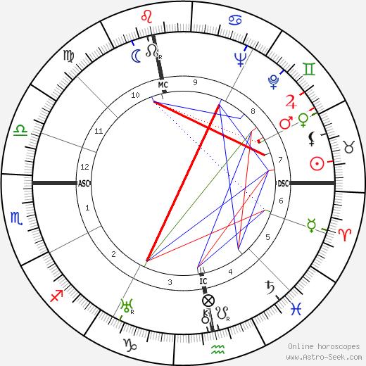 Wolfgang Abendroth день рождения гороскоп, Wolfgang Abendroth Натальная карта онлайн