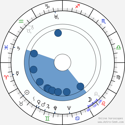 Yuri Tolubeyev wikipedia, horoscope, astrology, instagram