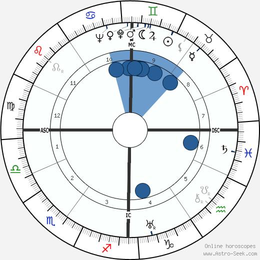 Yves Floch wikipedia, horoscope, astrology, instagram