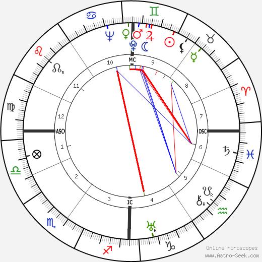 Yves Floch tema natale, oroscopo, Yves Floch oroscopi gratuiti, astrologia