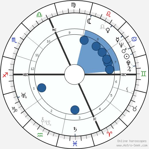 Alberto Rabagliati wikipedia, horoscope, astrology, instagram