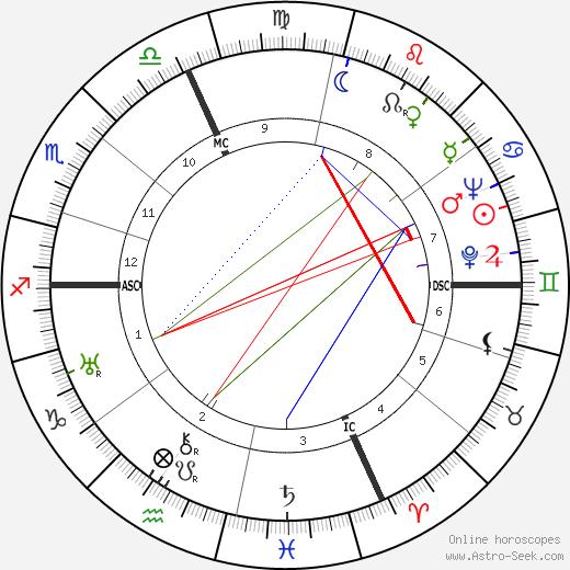 Alberto Rabagliati birth chart, Alberto Rabagliati astro natal horoscope, astrology