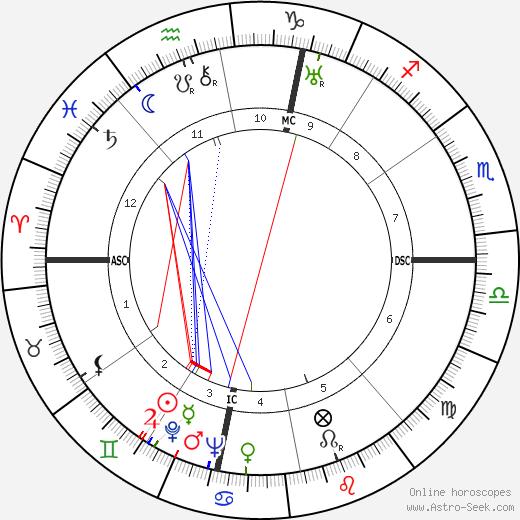 Alessandro Penna tema natale, oroscopo, Alessandro Penna oroscopi gratuiti, astrologia