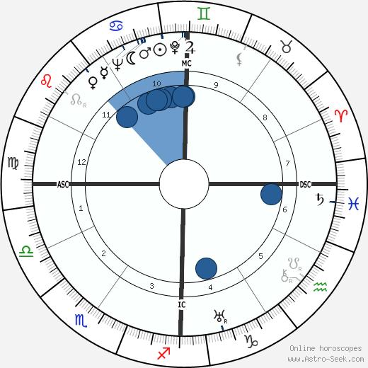 Anne Morrow Lindbergh wikipedia, horoscope, astrology, instagram