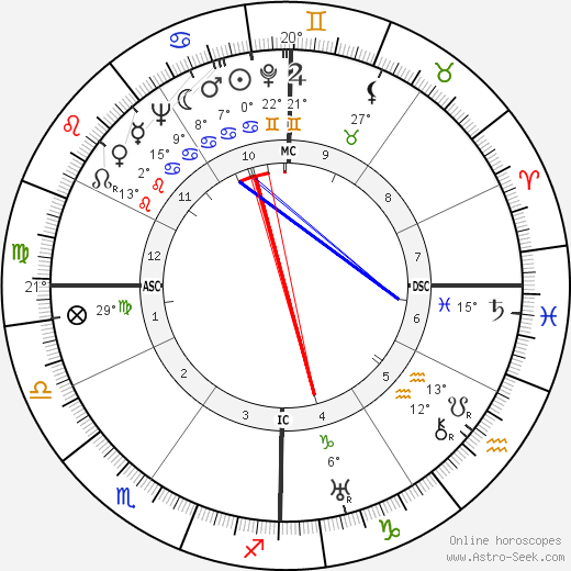 Anne Morrow Lindbergh birth chart, biography, wikipedia 2018, 2019