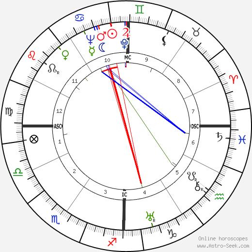 Anne Morrow Lindbergh astro natal birth chart, Anne Morrow Lindbergh horoscope, astrology