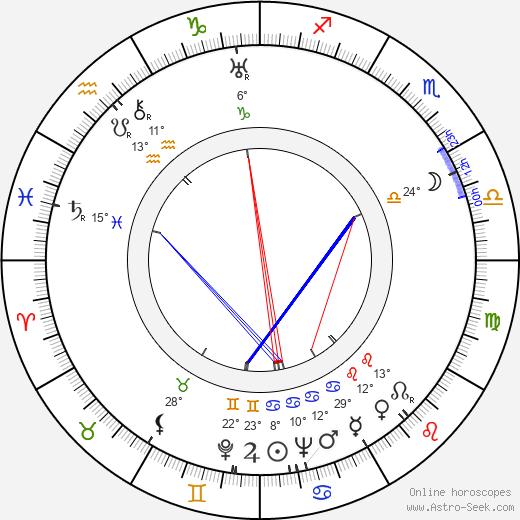 Anthony Mann birth chart, biography, wikipedia 2019, 2020