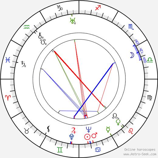 Anthony Mann astro natal birth chart, Anthony Mann horoscope, astrology