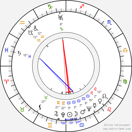 Billy Wilder birth chart, biography, wikipedia 2019, 2020