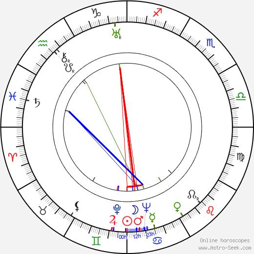 Billy Wilder birth chart, Billy Wilder astro natal horoscope, astrology