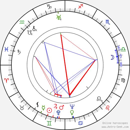Carlo Scarpa tema natale, oroscopo, Carlo Scarpa oroscopi gratuiti, astrologia