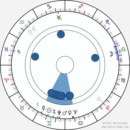Delos V. Smith Jr. wikipedia, horoscope, astrology, instagram