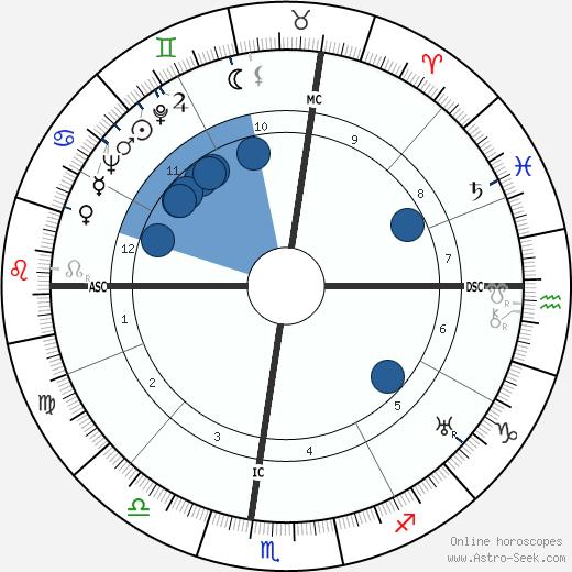 Earl W. Bascom wikipedia, horoscope, astrology, instagram
