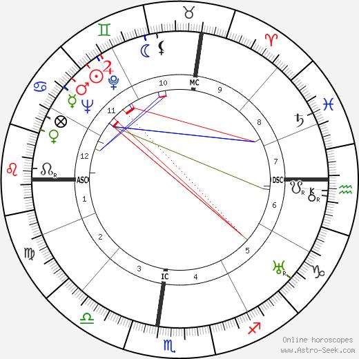 Earl W. Bascom tema natale, oroscopo, Earl W. Bascom oroscopi gratuiti, astrologia