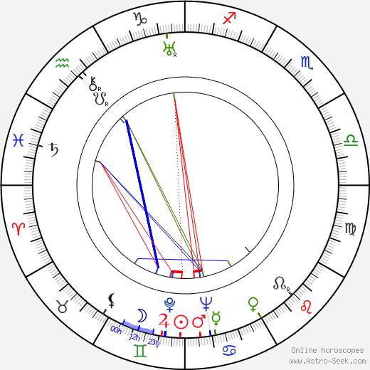 Эдмон Т. Гревиль Edmond T. Gréville день рождения гороскоп, Edmond T. Gréville Натальная карта онлайн