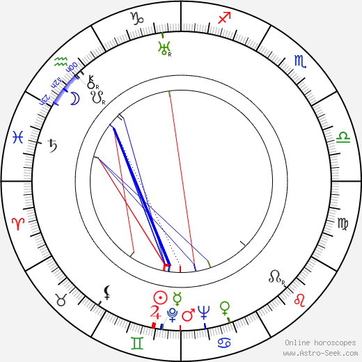 Eleanor Moore birth chart, Eleanor Moore astro natal horoscope, astrology