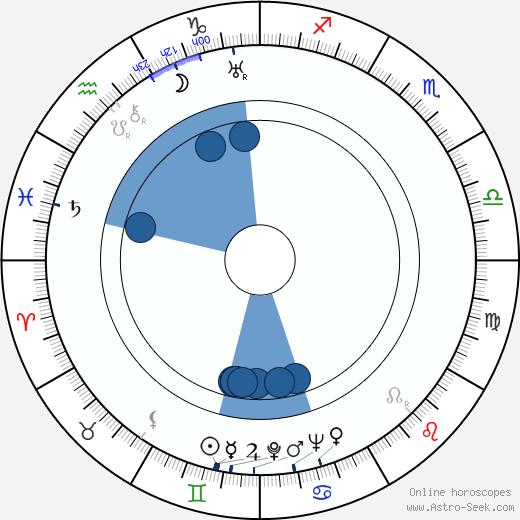 Emy Hagman wikipedia, horoscope, astrology, instagram