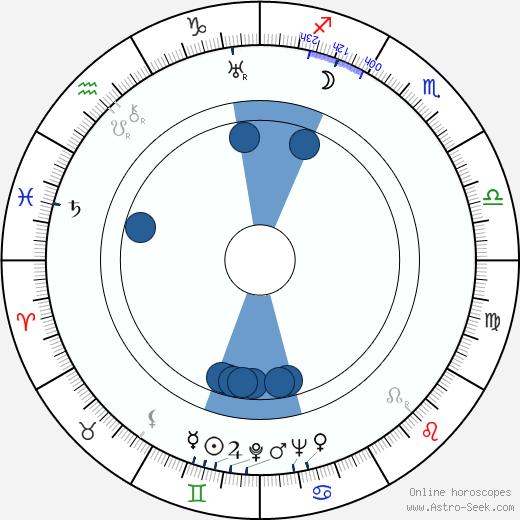 Ernst Petersen wikipedia, horoscope, astrology, instagram